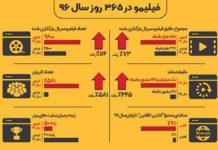گزارش آماری فیلیمو