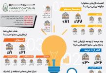 بازاریابی محتوا برای کاربران ایرانی