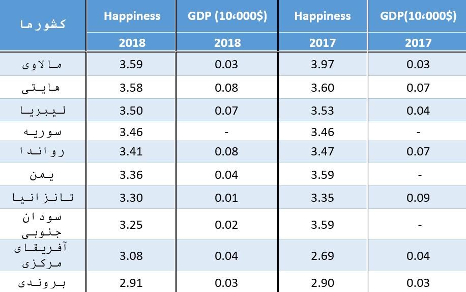 جدول 2: رتبه های 147 تا 156 در شاخص شادی