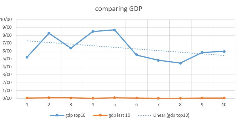 نمودار 1: مقایسه شاخص GDP