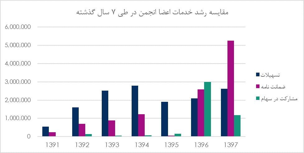 گزارش سالیانه انجمن سرمایه گذاری خطرپذیر کشور 98