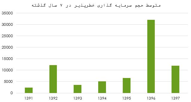 متوسط حجم سرمایهگذاری در هر قرارداد در طی 7 سال گذشته