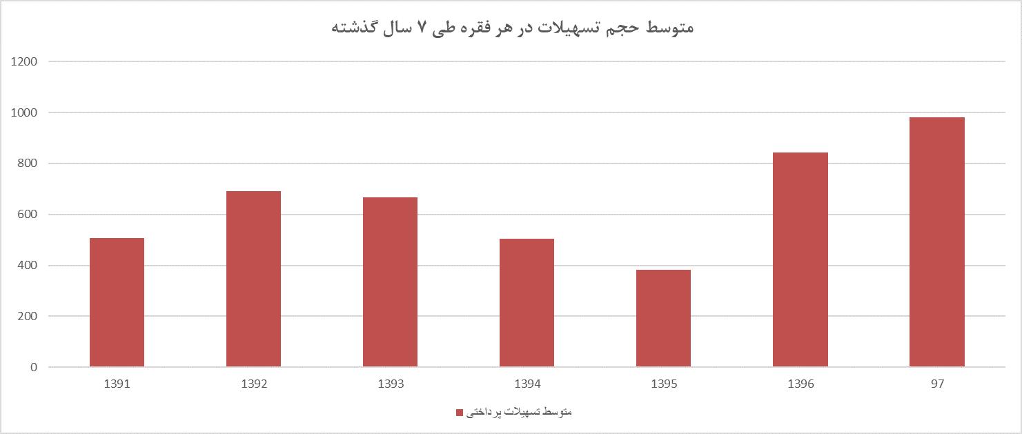 متوسط حجم تسهیلات پرداختی در هر قرارداد در طی 7 سال گذشته