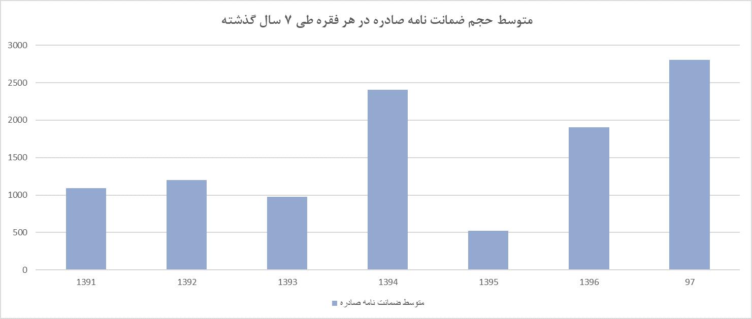 متوسط حجم ضمانتنامهها در هر قرارداد در طی 7 سال گذشته