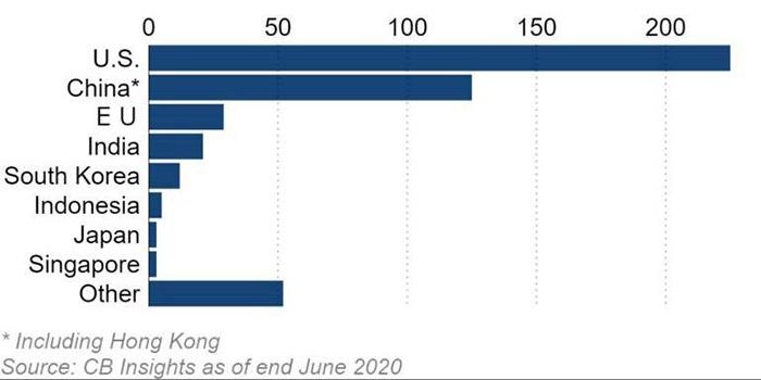 تعداد یونیکورنهای جهان به تفکیک کشور